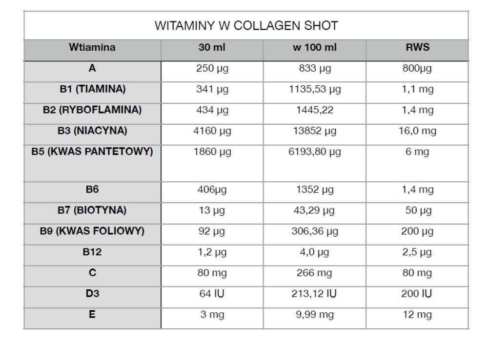 kolagen witaminy